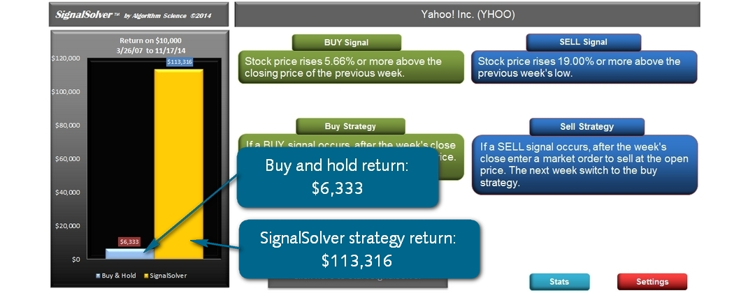 A bar graph compares buy-hold with SignalSolver trading strategy