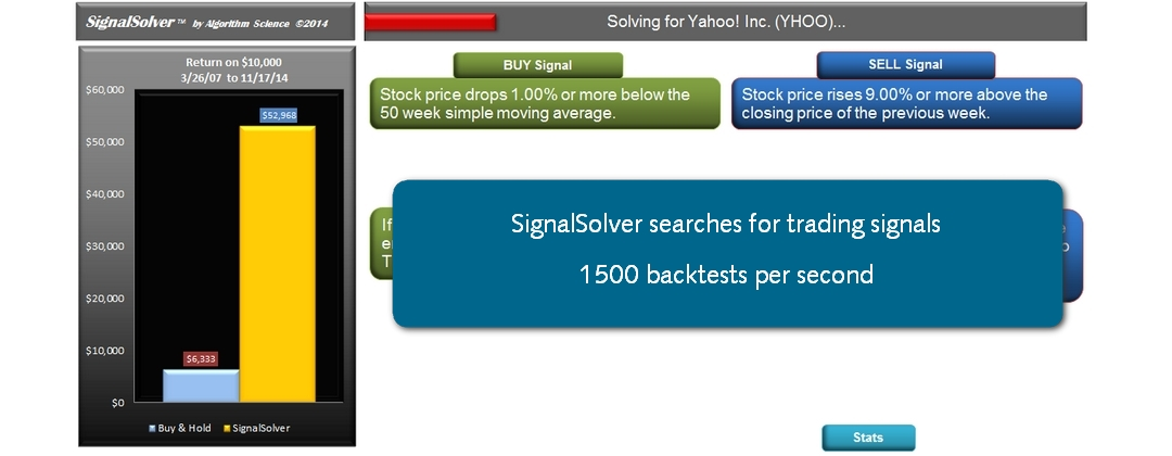 SignalSolver backtests the stock price data