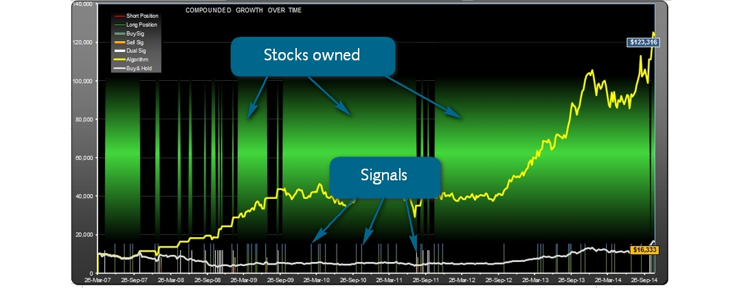 Signals and positions, long or short, are clearly displayed overlayed on the equity curve