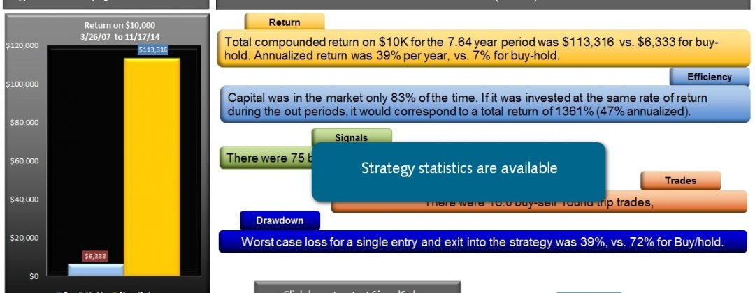SignalSolver gives statistics on the trading strategy