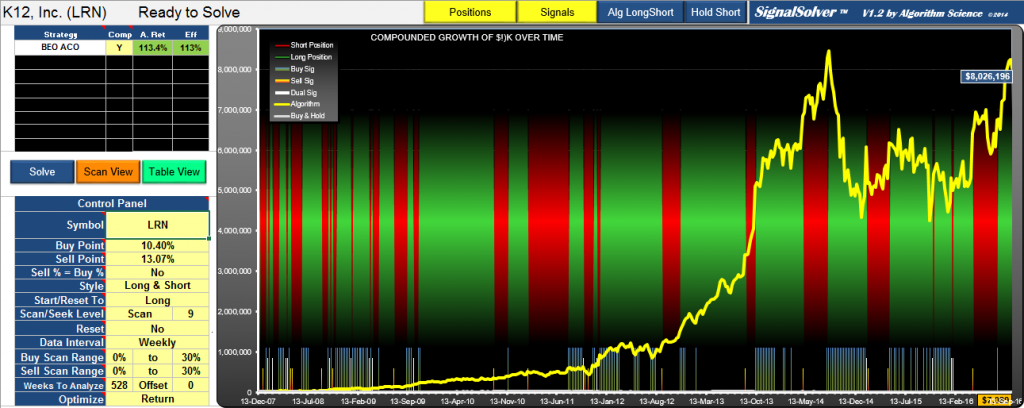LRN Trading Strategy Equity Since Inception