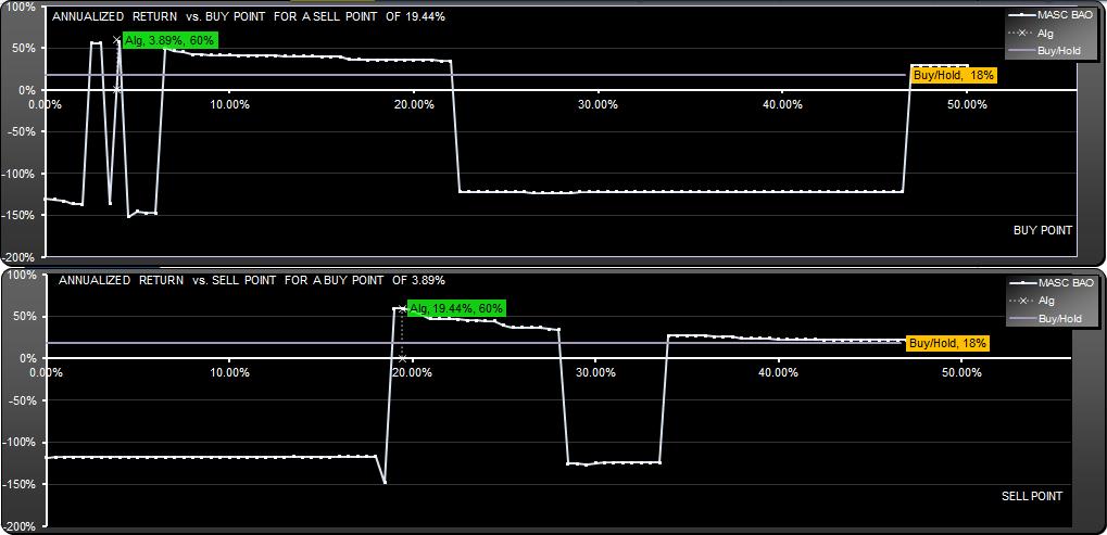 Trading system scanner