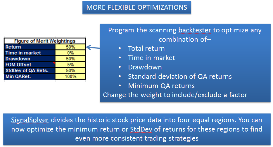 More Flexible Optimizations