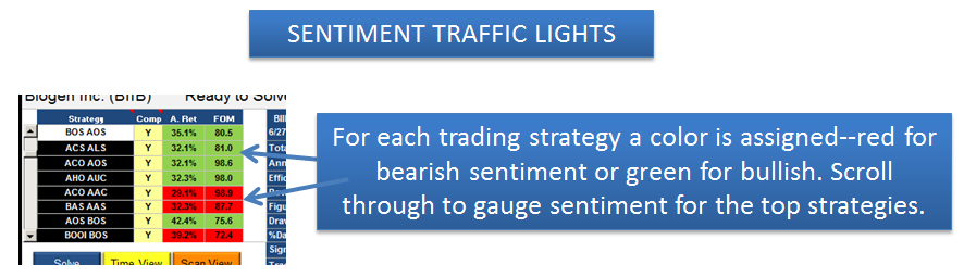 Sentiment Traffic Lights