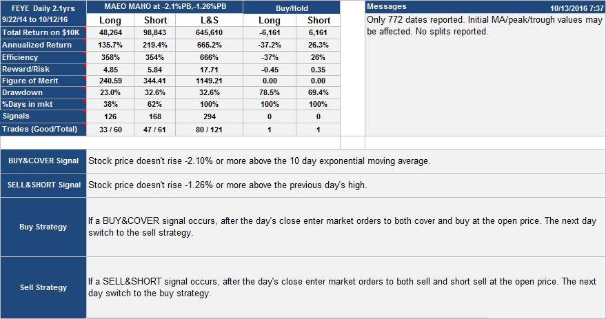 FEYE Trading System: Performance