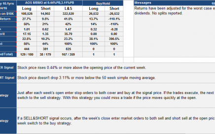 IBB Trading Strategy Details and Performance