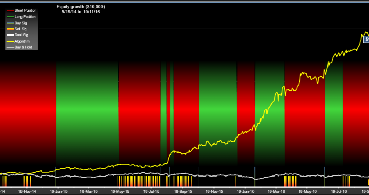 TSLA Trading System Equity Growth
