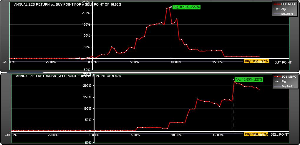 TSLA Trading System Parameter Scan