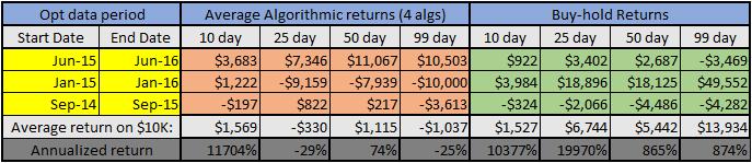 Multi-algorithm test results for NUGT (4 algorithms)