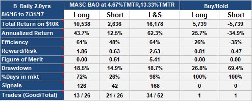 MASC BAO Trading Strategy on Barnes Group (B), daily data