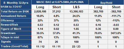 MASC BAO Trading Strategy on Barnes Group (B), monthly data