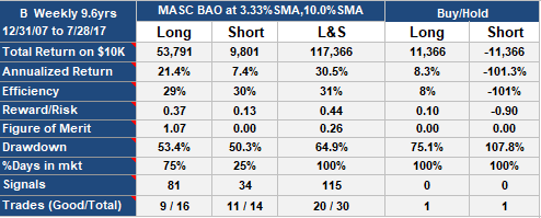 MASC BAO Trading Strategy on Barnes Group (B), weekly data