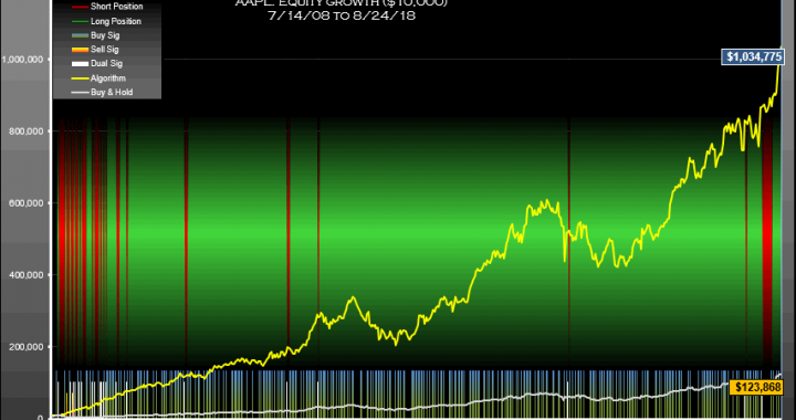 AAPL Signals Weekly Equity