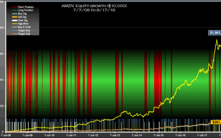 AMZN Signals Weekly Equity