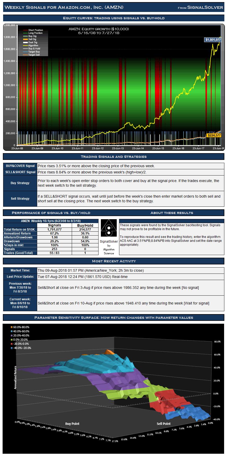 AMZN Weekly trading signals