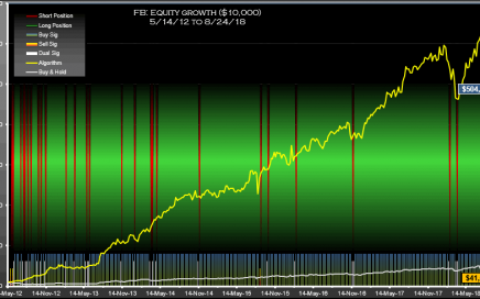 FB Signals Weekly Equity