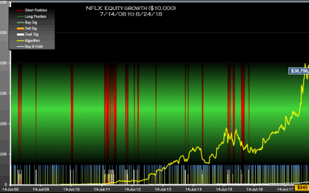 NFLX Signals Weekly Equity
