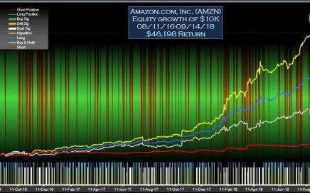 Amazon AMZN Signals Daily