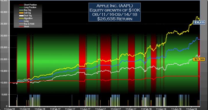 Apple (AAPL) Signals Daily Equity