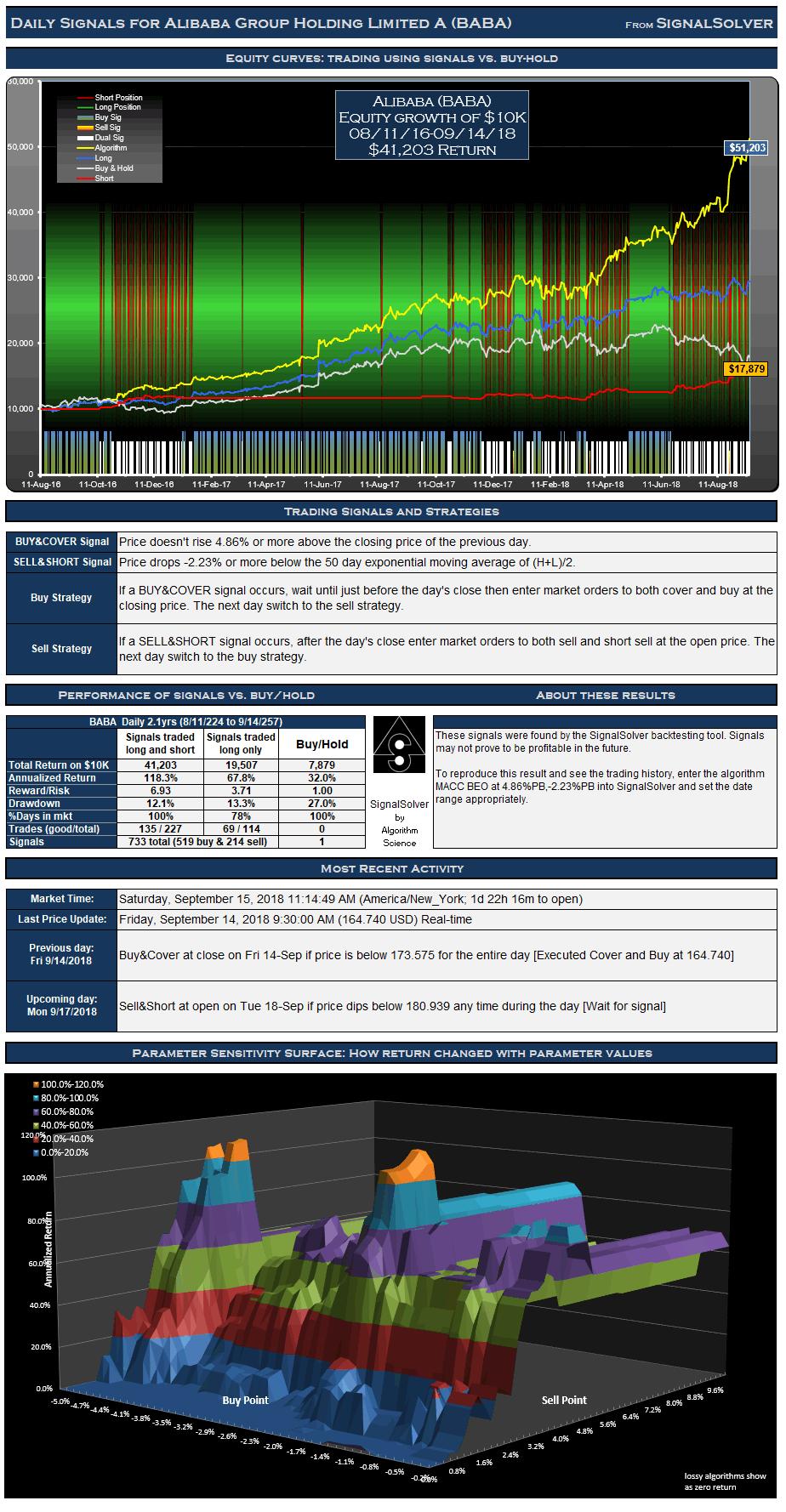 Alibaba (BABA) Daily Signals