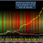 GLD Signals Equity