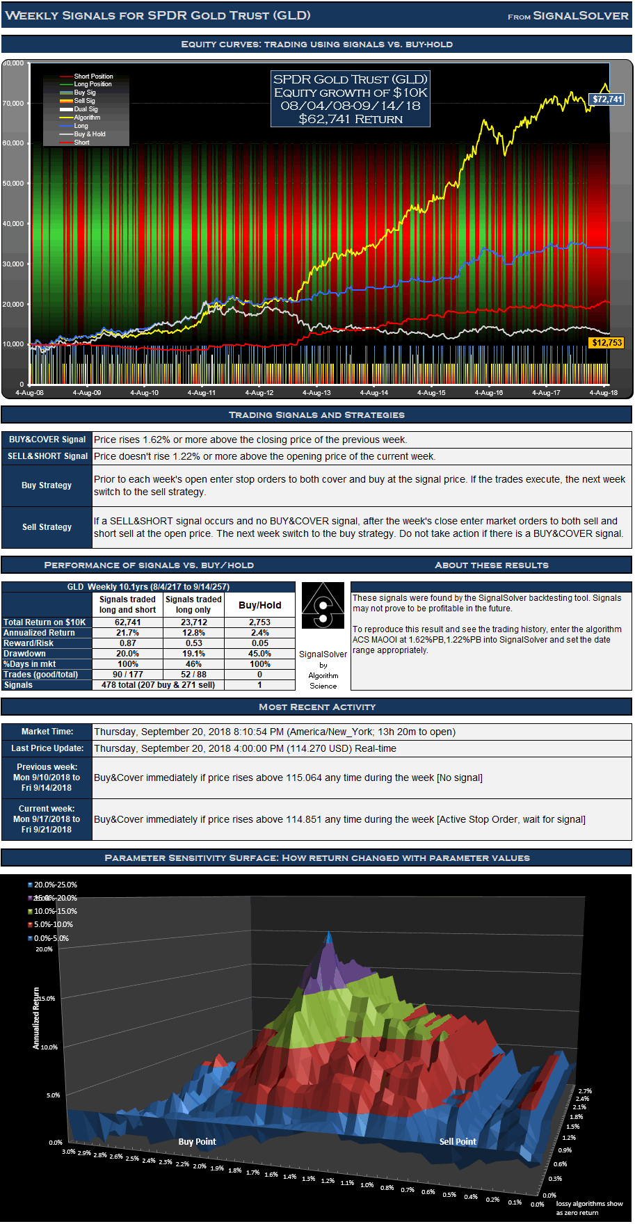 GLD Signals Weekly
