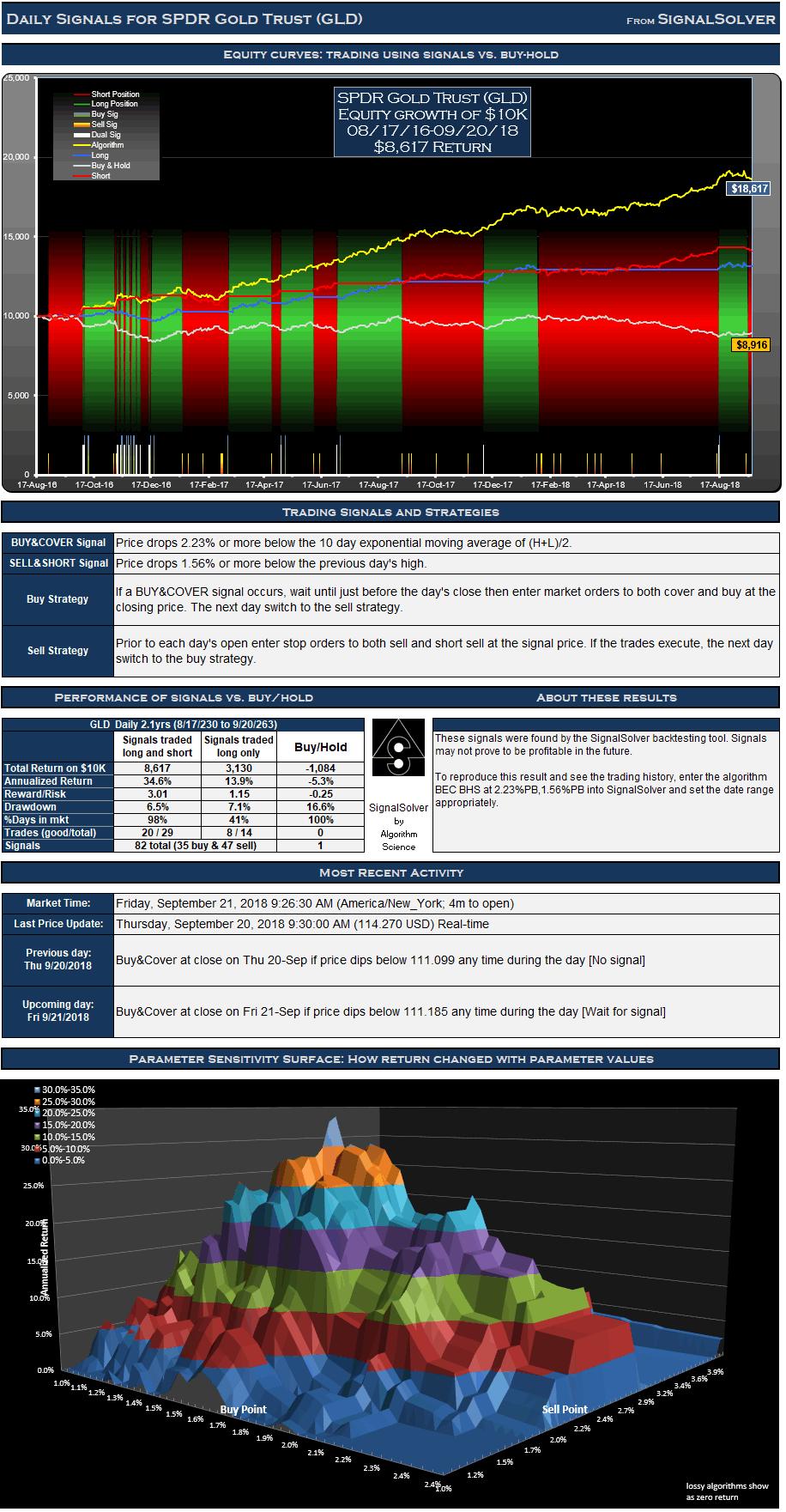 GLD Signals