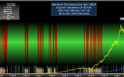 Micron MU Signals Weekly Equity