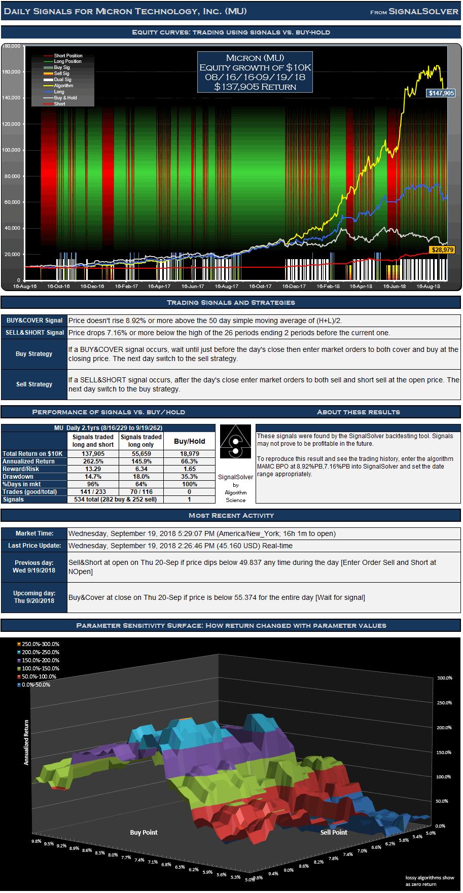 MU Trading Signals Daily