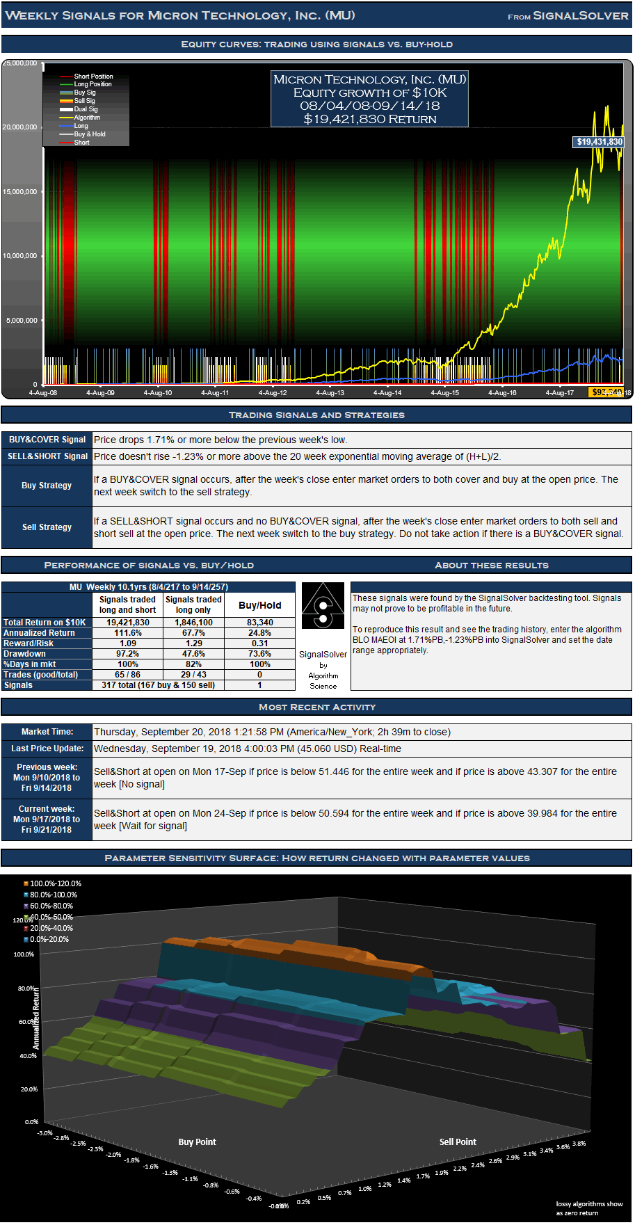 Micron MU Signals Weekly