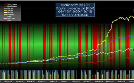 Microsoft (MSFT) Signals Equity