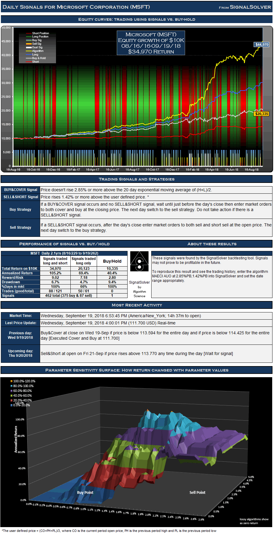 Microsoft (MSFT) Signals