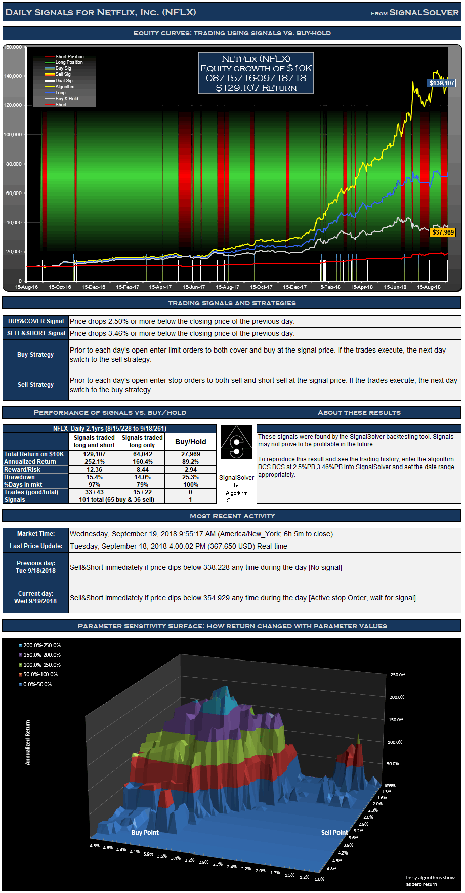 NFLX Signals Daily