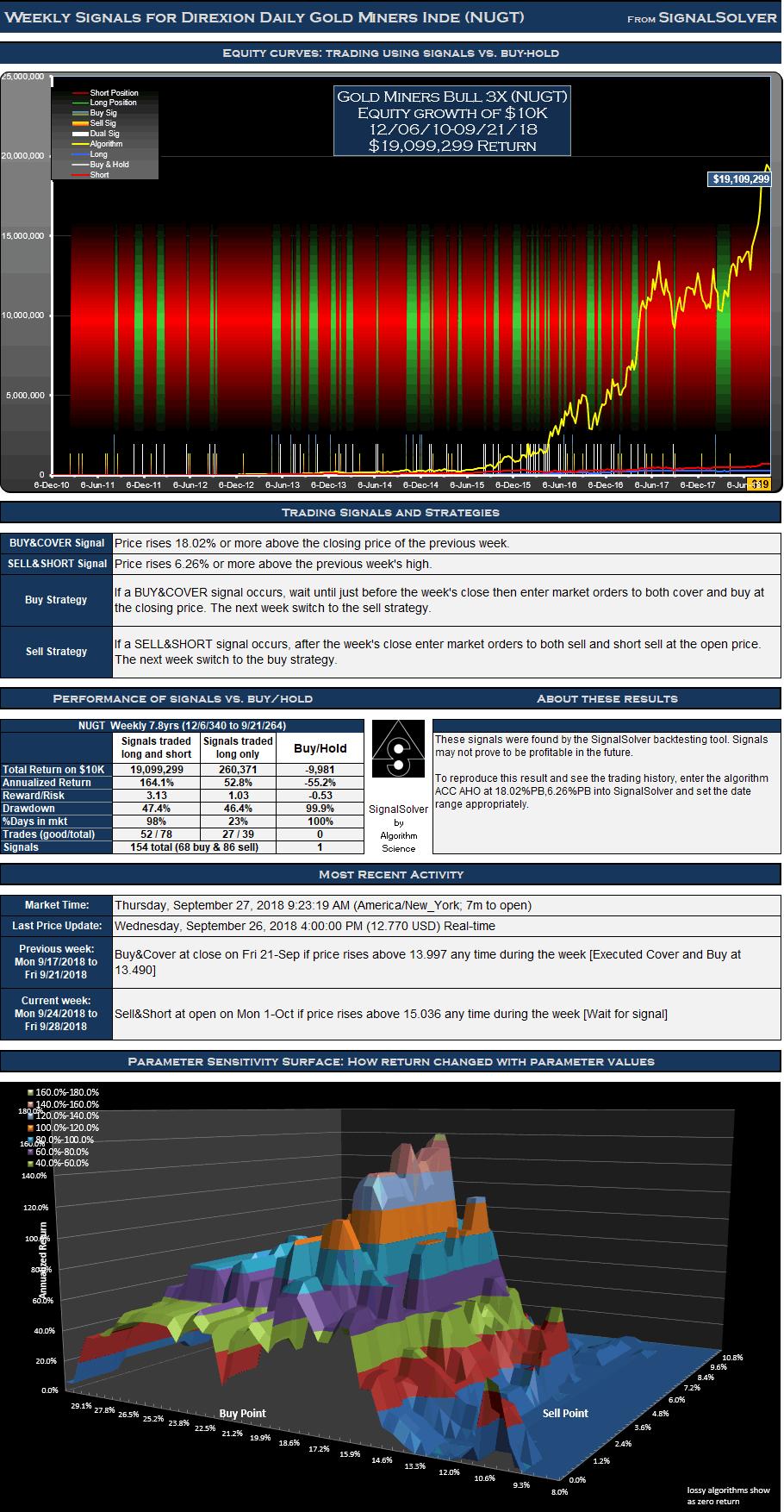 NUGT Signals Weekly