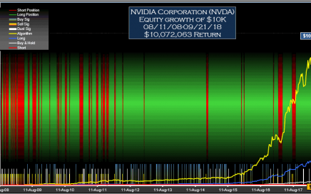 NVDA Signals Weekly Equity