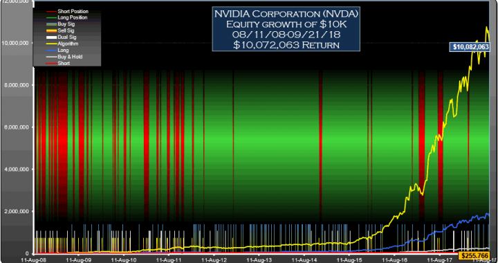 NVDA Signals Weekly Equity