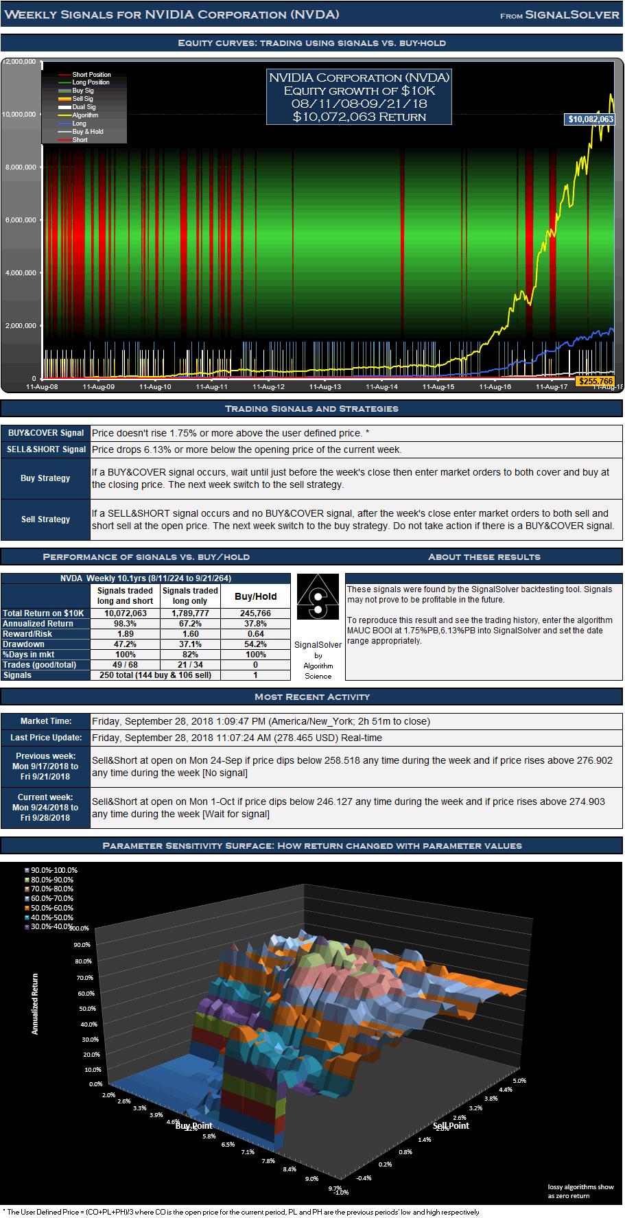 NVDA Signals Weekly