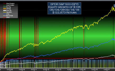 SPDR S&P 500 (SPY) Signals-Weekly Equity