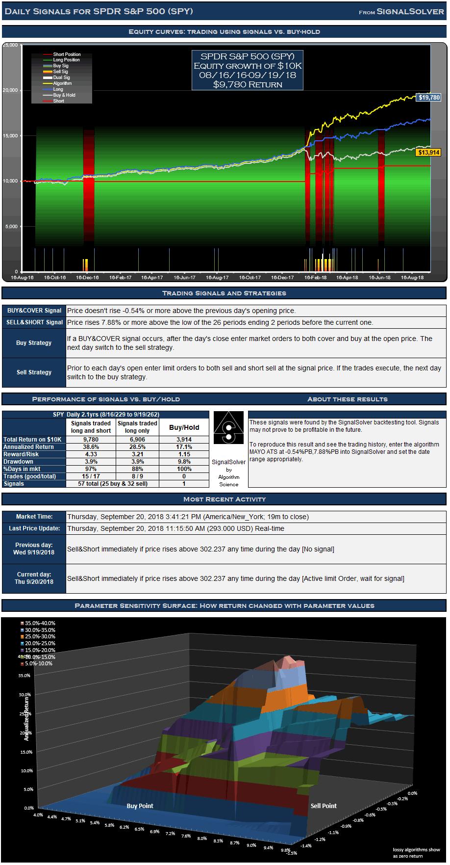SPDR S&P 500 (SPY) Signals