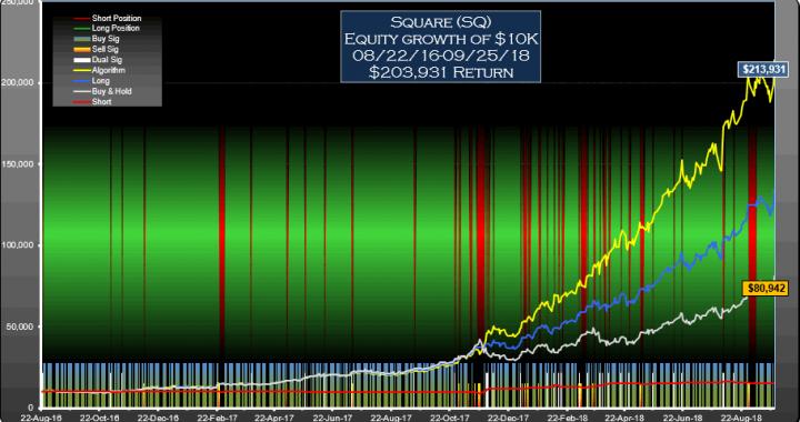 SQ Signals Equity
