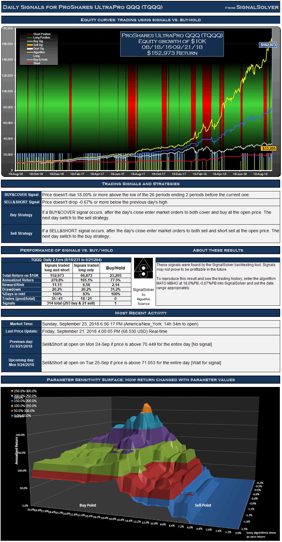 TQQQ Signals