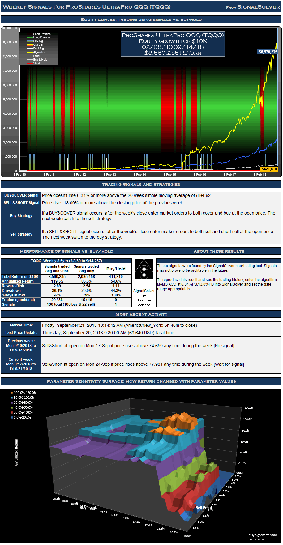 TQQQ Signals Weekly