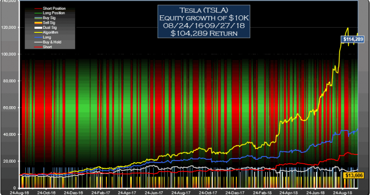 TSLA Signals Daily Equity