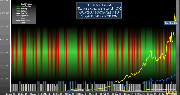 TSLA Signals Equity