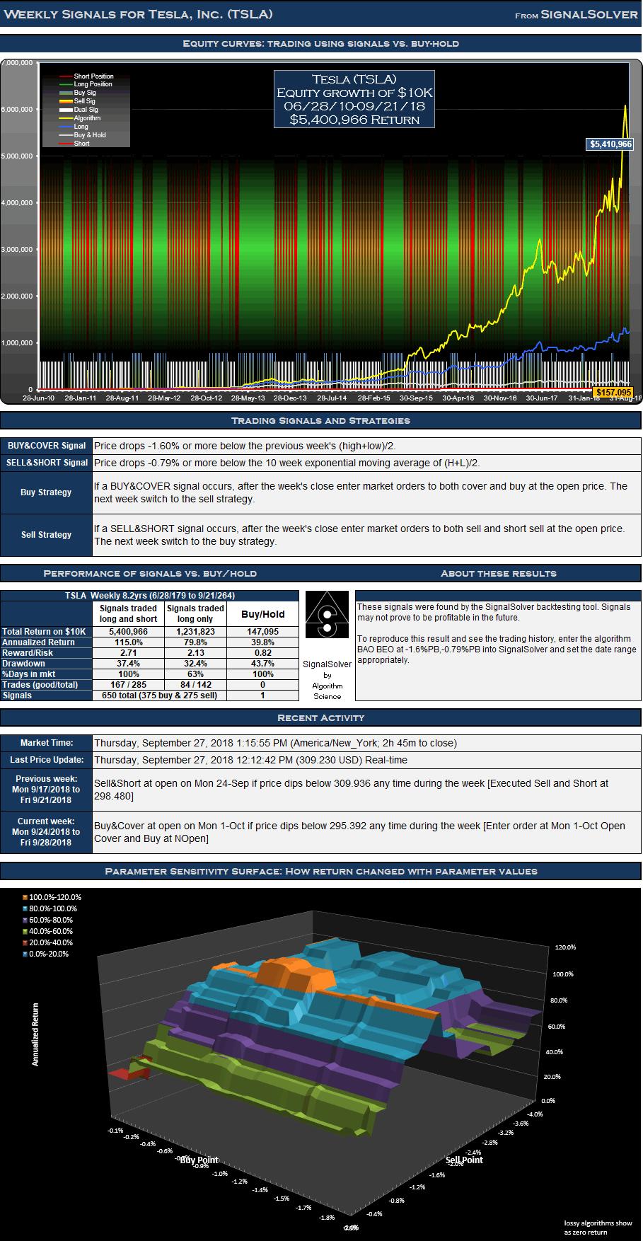 TSLA Signals Weekly