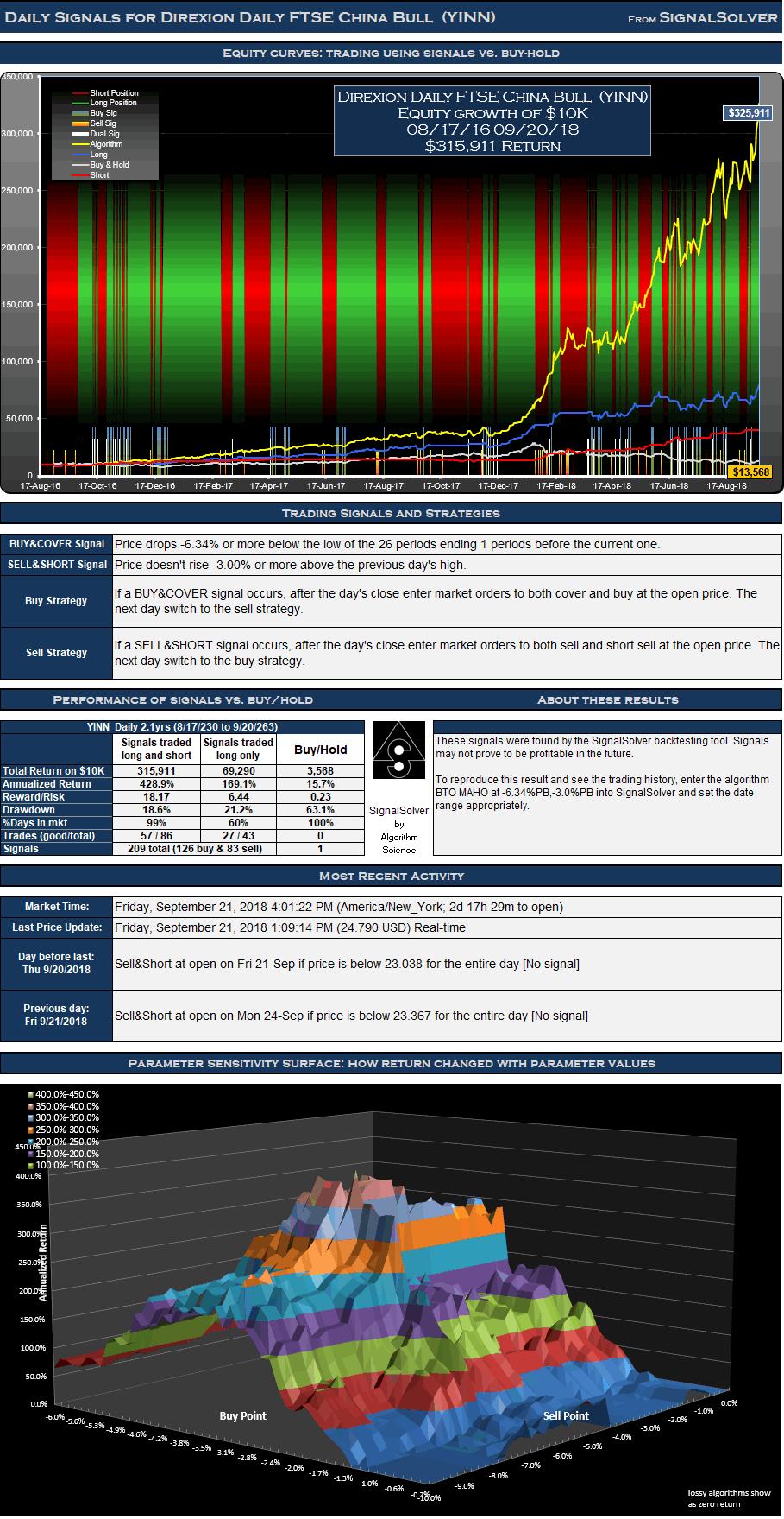 YINN Signals Daily