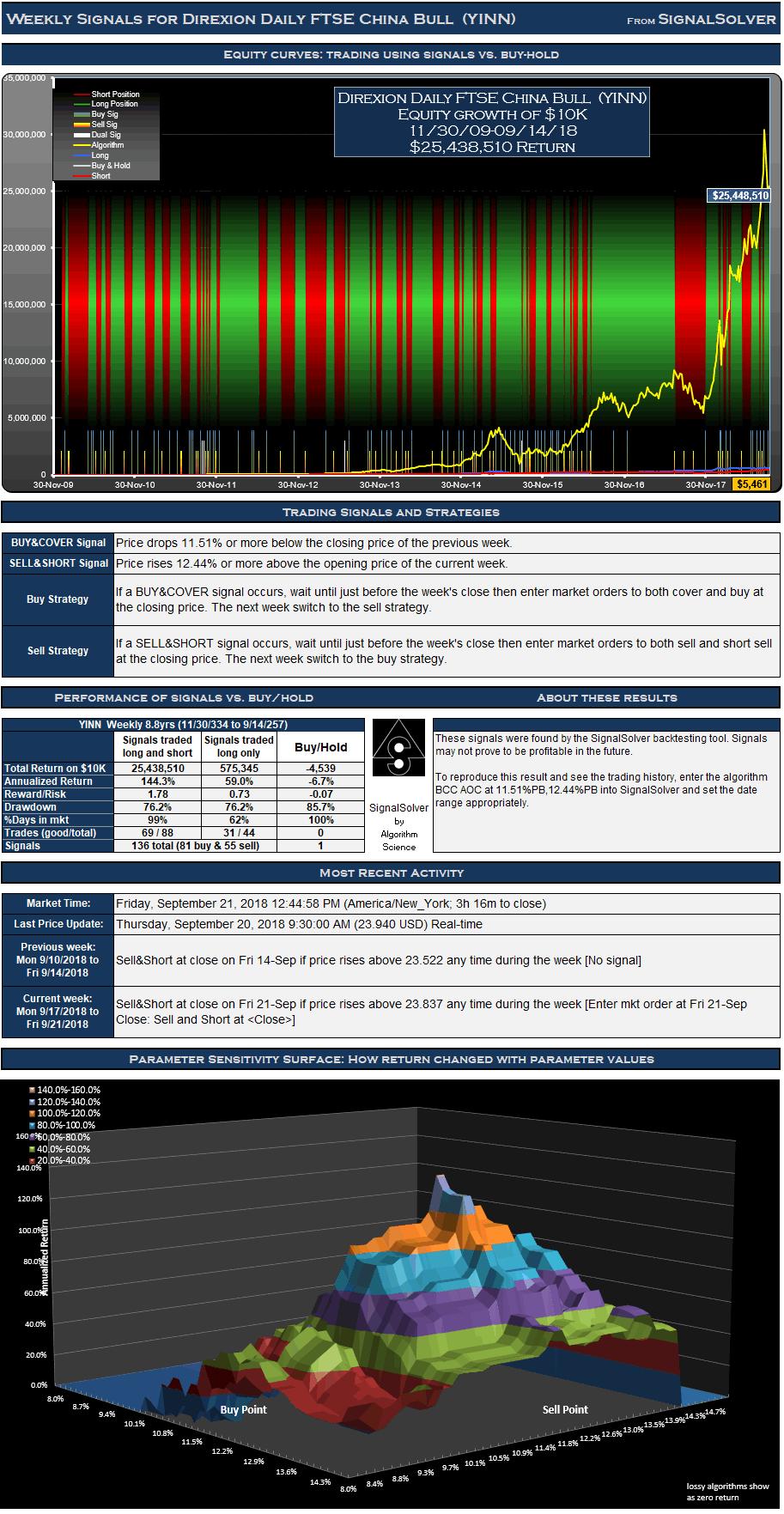 YINN Signals Weekly