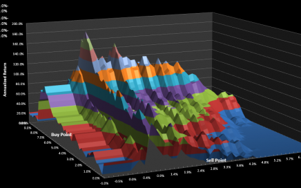 Gush signals parameter surface