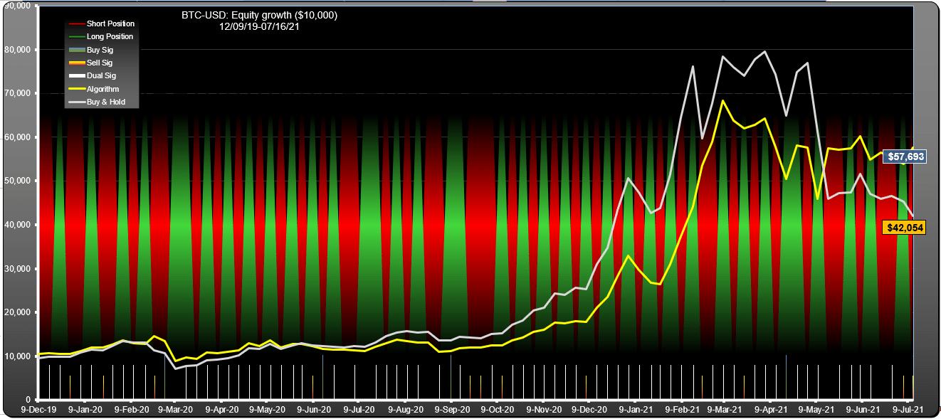 Bitcoin algorithm performance