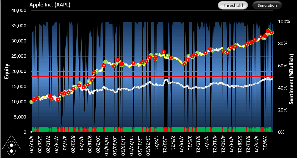 AAPL Trading System using SignalSolver Sentiment